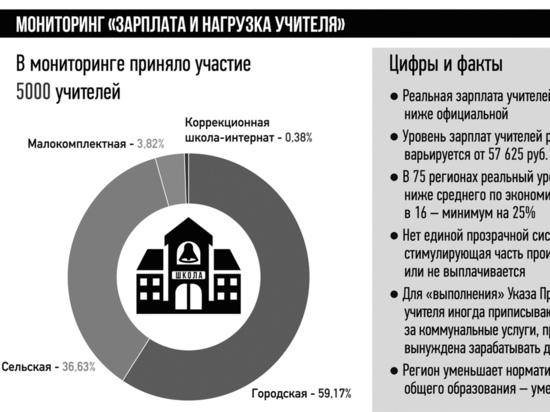 Народный фронт против Росстата